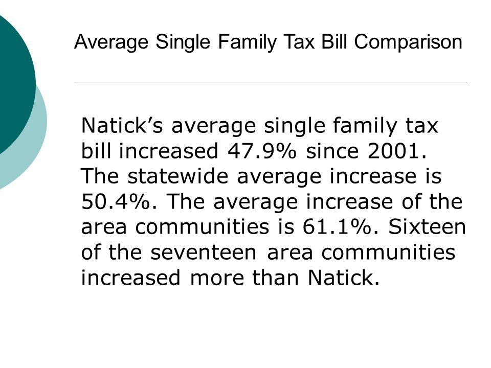 Naticks average single family tax bill increased 47.9% since 2001.