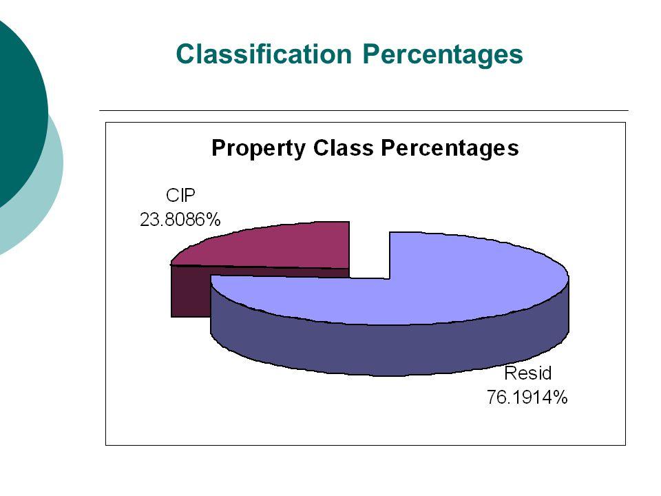 Classification Percentages