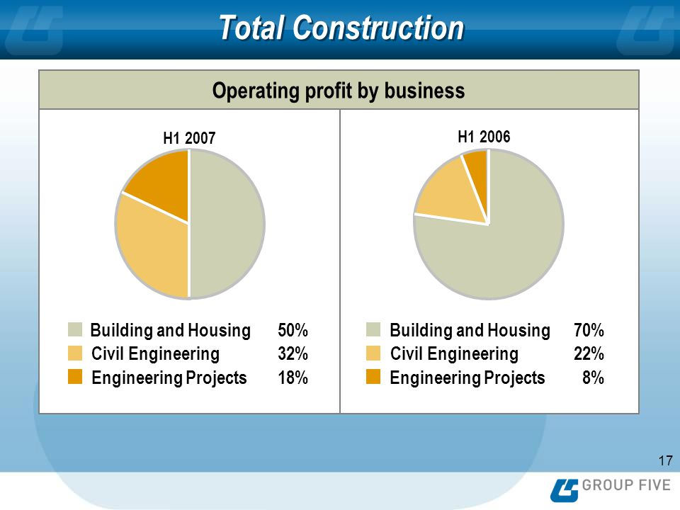 17 H1 2006H1 2007 Total Construction Operating profit by business 50% 32% 18% 70% 22% 8% Building and Housing Civil Engineering Engineering Projects Building and Housing Civil Engineering Engineering Projects H1 2007 H1 2006