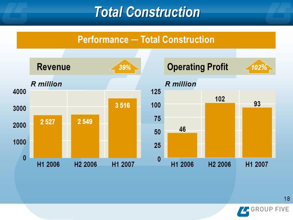18 Total Construction RevenueOperating Profit 102 % 46 102 93 0 25 50 75 100 125 1000 2000 3000 4000 0 2 527 2 549 3 516 39% H1 2006H2 2006H1 2007H1 2006H2 2006H1 2007 R million Performance Total Construction