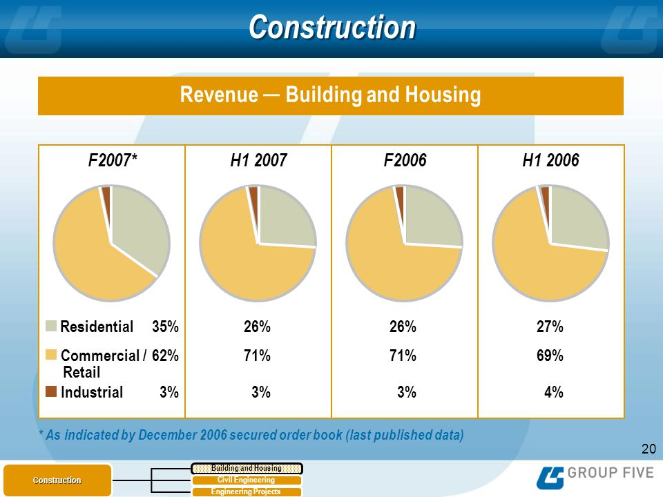 20 Construction Revenue Building and Housing F2007*H1 2007F2006H1 2006 35% 62% 3% Residential Commercial / Retail Industrial 26% 71% 3% 26% 71% 3% 27% 69% 4% * As indicated by December 2006 secured order book (last published data) Building and HousingConstruction Civil Engineering Engineering Projects
