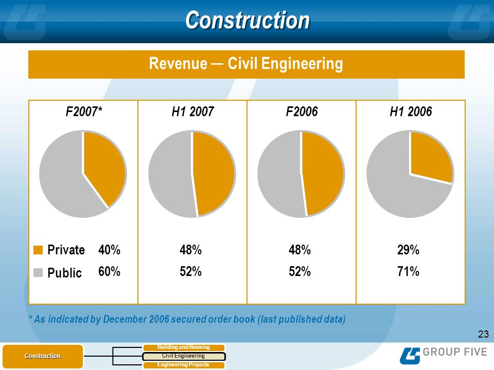 23 Construction Revenue Civil Engineering F2007*H1 2007F2006H1 2006 40% 60% Public Private48% 52% 48% 52% 29% 71% * As indicated by December 2006 secured order book (last published data) Building and HousingConstruction Civil Engineering Engineering Projects