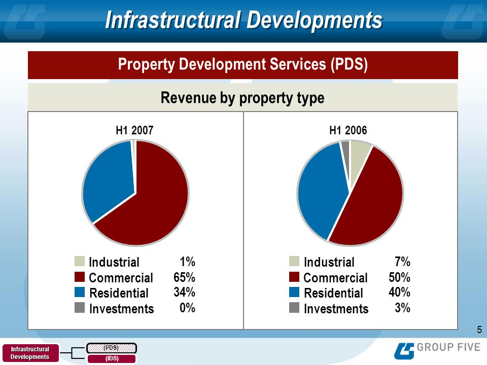 5 Infrastructural Developments H1 2006H1 2007 Revenue by property type Property Development Services (PDS) 7% 50% 40% 3% Industrial Commercial Residential Investments 1% 65% 34% 0% Industrial Commercial Residential Investments (PDS) Infrastructural Developments (IDS) H1 2007 H1 2006