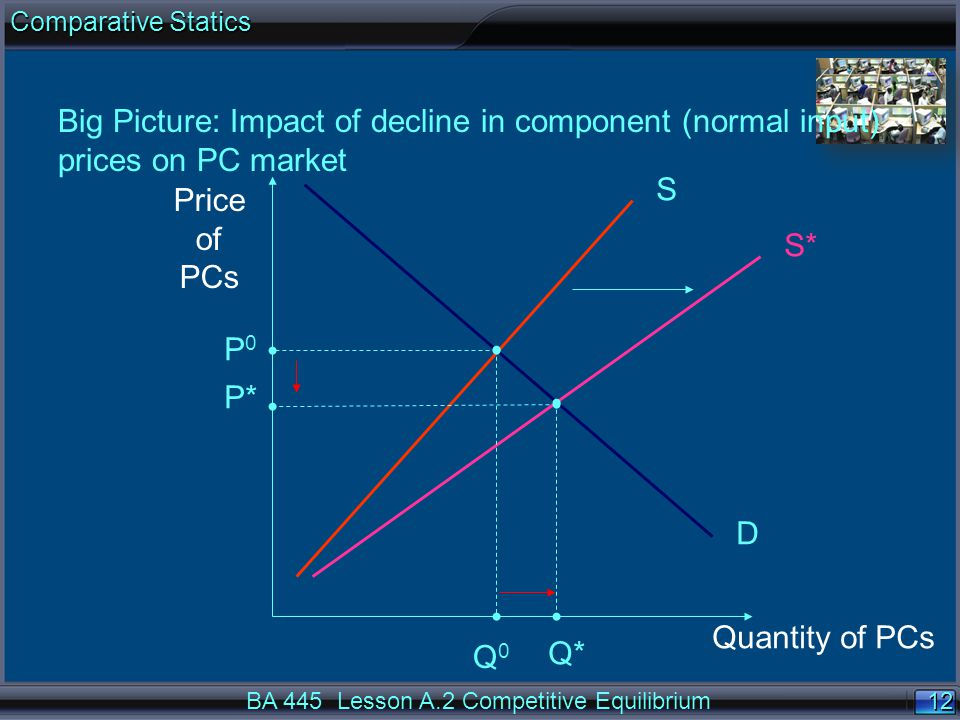 12 Price of PCs Quantity of PCs S D S* P0P0 P* Q0Q0 Q* Big Picture: Impact of decline in component (normal input) prices on PC market BA 445 Lesson A.2 Competitive Equilibrium Comparative Statics