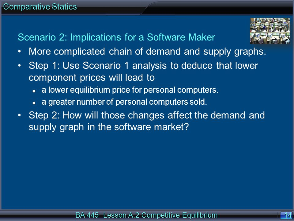 14 Scenario 2: Implications for a Software Maker More complicated chain of demand and supply graphs. Step 1: Use Scenario 1 analysis to deduce that lo