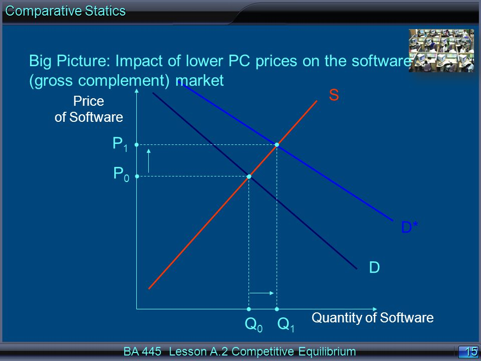 15 Price of Software Quantity of Software S D Q0Q0 D* P1P1 Q 1 Big Picture: Impact of lower PC prices on the software (gross complement) market P0P0 B