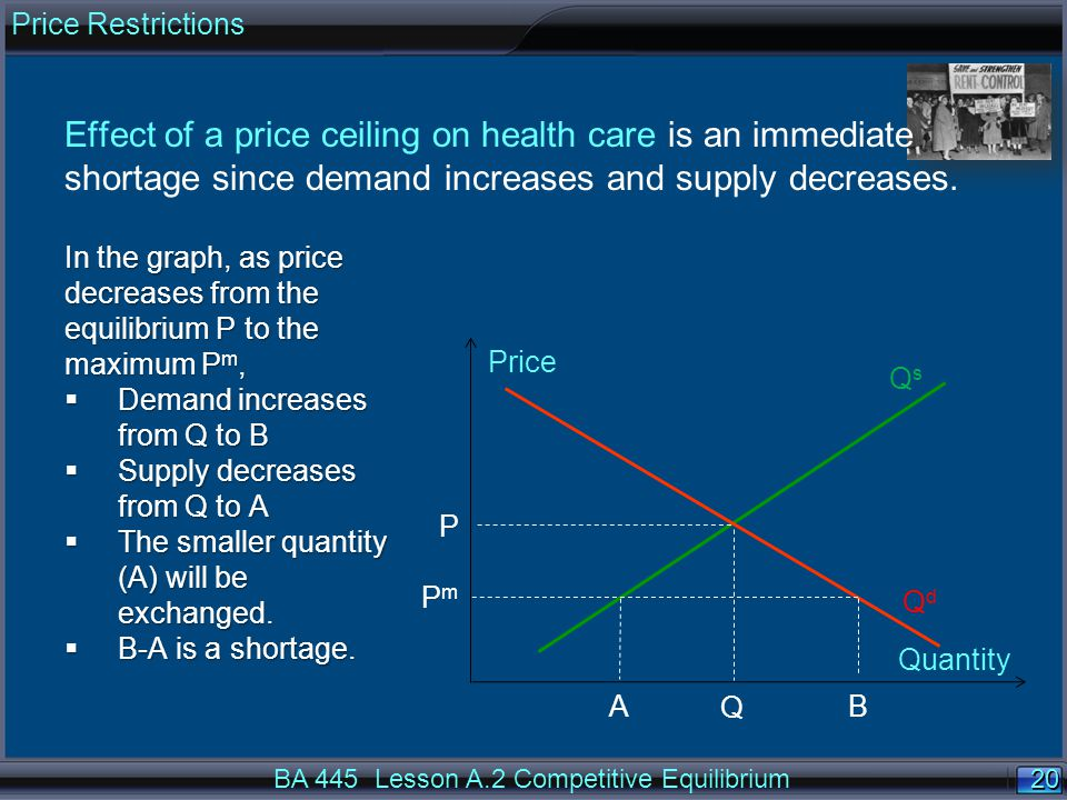 20 Price Quantity QdQd Effect of a price ceiling on health care is an immediate shortage since demand increases and supply decreases. BA 445 Lesson A.