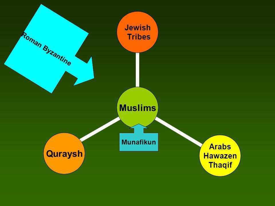 Muslims Jewish Tribes Arabs Hawazen Thaqif Quraysh Munafikun Roman Byzantine