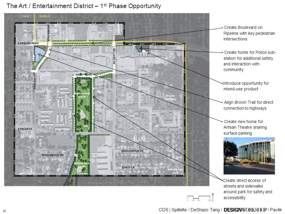 The Art / Entertainment District – 1 st Phase Opportunity CDS | Spillette / DeShazo Tang // Pavlik Create Boulevard on Pipeline with key pedestrian intersections Create home for Police sub- station for additional safety and interaction with community Introduce opportunity for mixed-use product Align Brown Trail for direct connection to highways Create new home for Artisan Theatre sharing surface parking Create direct access of streets and sidewalks around park for safety and accessibility 26