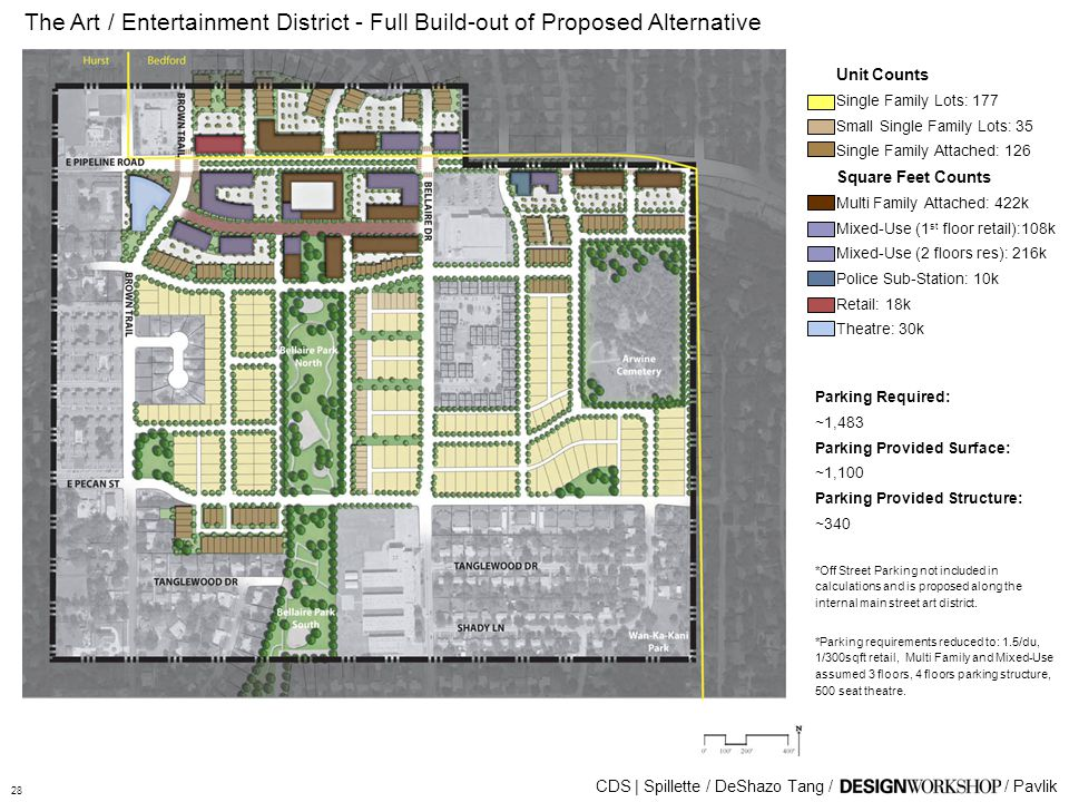 The Art / Entertainment District - Full Build-out of Proposed Alternative CDS | Spillette / DeShazo Tang // Pavlik Unit Counts Single Family Lots: 177 Small Single Family Lots: 35 Single Family Attached: 126 Square Feet Counts Multi Family Attached: 422k Mixed-Use (1 st floor retail):108k Mixed-Use (2 floors res): 216k Police Sub-Station: 10k Retail: 18k Theatre: 30k Parking Required: ~1,483 Parking Provided Surface: ~1,100 Parking Provided Structure: ~340 *Off Street Parking not included in calculations and is proposed along the internal main street art district.