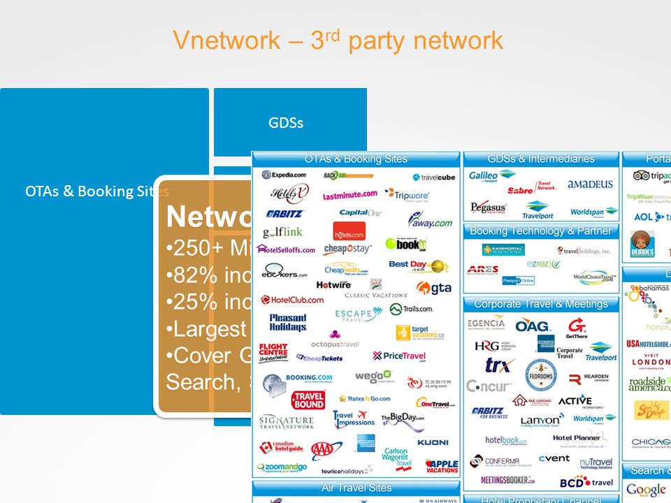 Vnetwork – 3 rd party network OTAs & Booking Sites GDSs Network Facts 250+ Million views of media in-player 82% increase in reach YoY 25% increase in channels YoY Largest network of Corporate Sites and SBTs Cover GDSs, OTAs, Review, Media Local, Search, Sharing and Social Network Facts 250+ Million views of media in-player 82% increase in reach YoY 25% increase in channels YoY Largest network of Corporate Sites and SBTs Cover GDSs, OTAs, Review, Media Local, Search, Sharing and Social