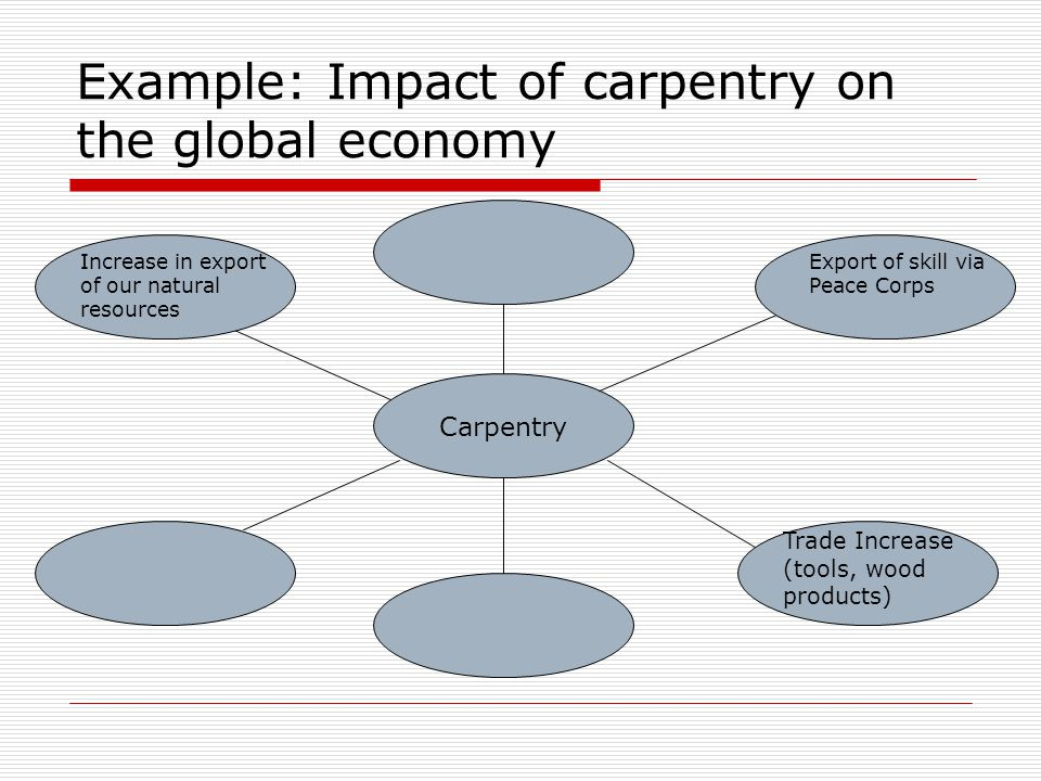 Example: Impact of carpentry on the global economy Carpentry Increase in export of our natural resources Export of skill via Peace Corps Trade Increase (tools, wood products)