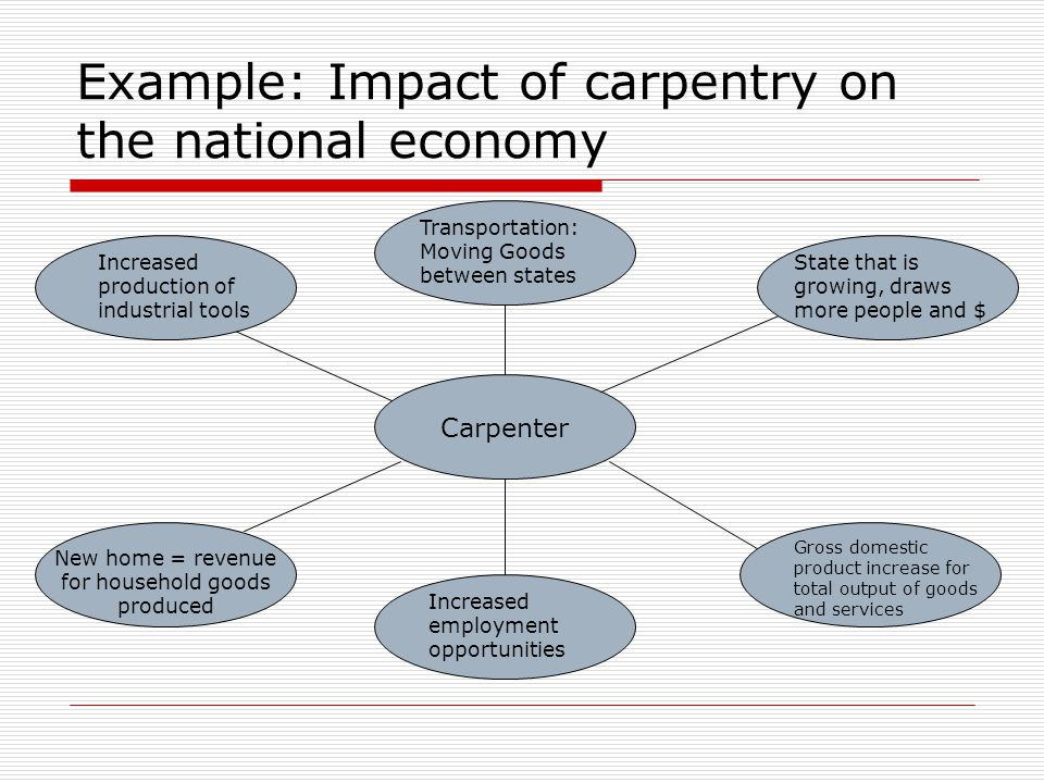Example: Impact of carpentry on the national economy Carpenter Transportation: Moving Goods between states State that is growing, draws more people and $ Gross domestic product increase for total output of goods and services Increased production of industrial tools New home = revenue for household goods produced Increased employment opportunities