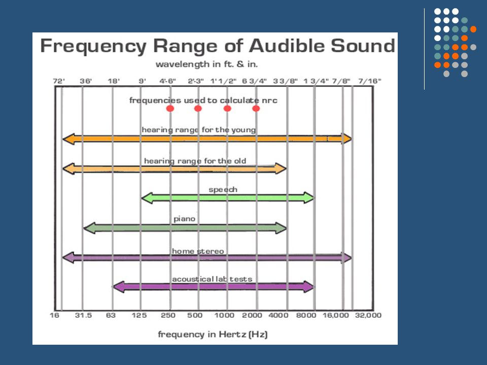 Range of Sounds Whisper – 20 dB Kitten Meow – 40 dB Soft Music – 60 dB Restaurant Conversation– 80 dB Traffic Noise – 100 dB Jet Aircraft – 120 dB