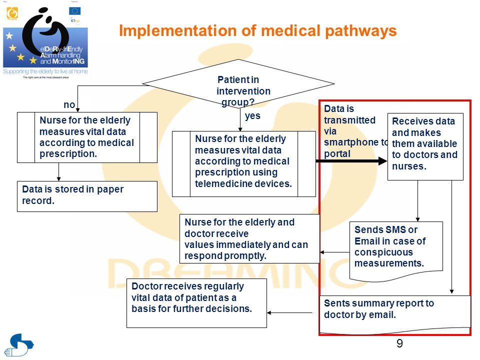 Implementation of medical pathways 9 no yes Patient in intervention group? Nurse for the elderly measures vital data according to medical prescription