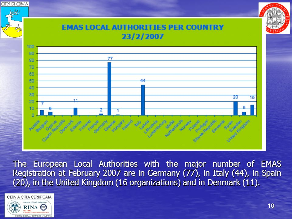 10 The European Local Authorities with the major number of EMAS Registration at February 2007 are in Germany (77), in Italy (44), in Spain (20), in the United Kingdom (16 organizations) and in Denmark (11).