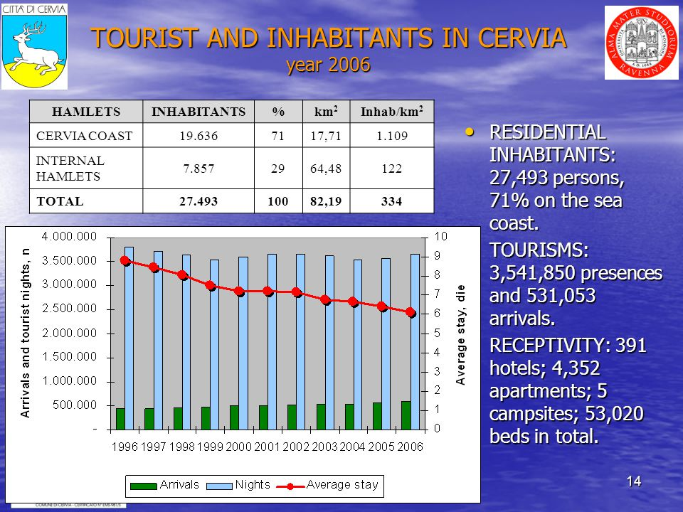14 TOURIST AND INHABITANTS IN CERVIA year 2006 RESIDENTIAL INHABITANTS: 27,493 persons, 71% on the sea coast.