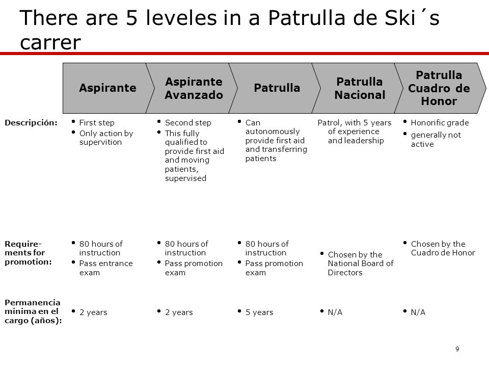 9 There are 5 leveles in a Patrulla de Ski´s carrer Descripción: Aspirante Avanzado AspirantePatrulla Patrulla Nacional Patrulla Cuadro de Honor Require- ments for promotion: Permanencia minima en el cargo (años): 2 years 5 years N/A 80 hours of instruction Pass entrance exam 80 hours of instruction Pass promotion exam 80 hours of instruction Pass promotion exam Chosen by the National Board of Directors Chosen by the Cuadro de Honor First step Only action by supervition Second step This fully qualified to provide first aid and moving patients, supervised Can autonomously provide first aid and transferring patients Patrol, with 5 years of experience and leadership Honorific grade generally not active