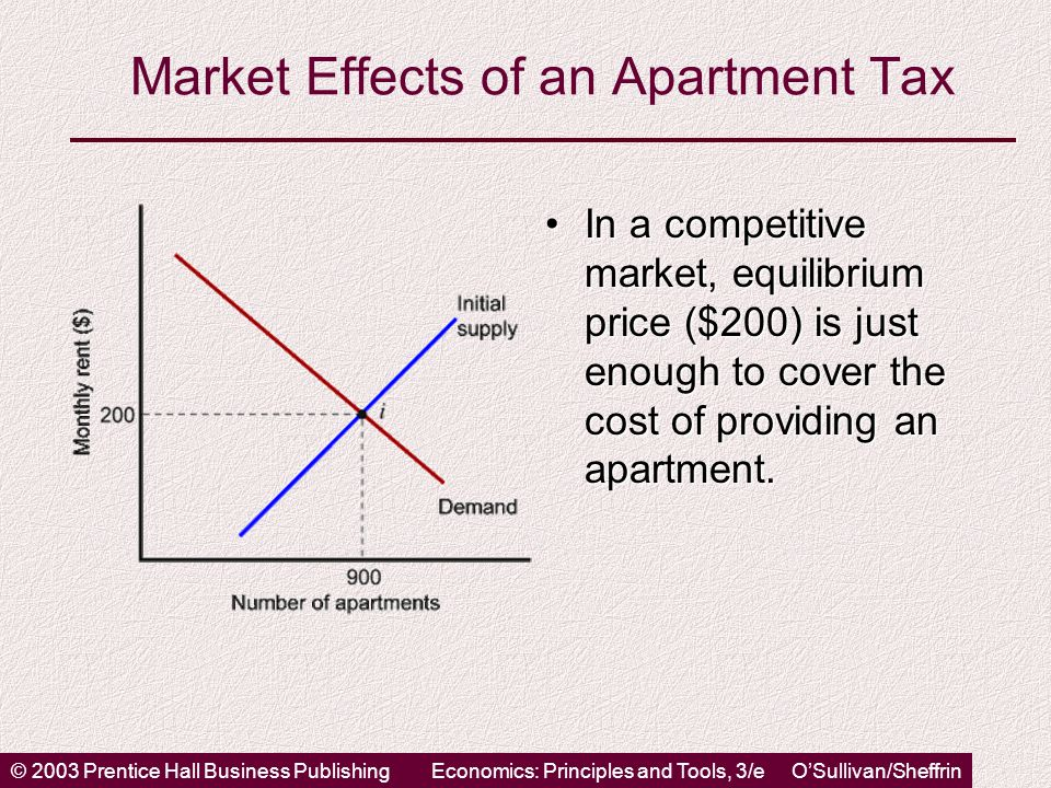 © 2003 Prentice Hall Business PublishingEconomics: Principles and Tools, 3/e OSullivan/Sheffrin Market Effects of an Apartment Tax In a competitive market, equilibrium price ($200) is just enough to cover the cost of providing an apartment.In a competitive market, equilibrium price ($200) is just enough to cover the cost of providing an apartment.