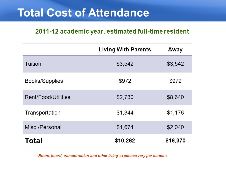 2011-12 academic year, estimated full-time resident Total Cost of Attendance Room, board, transportation and other living expenses vary per student.