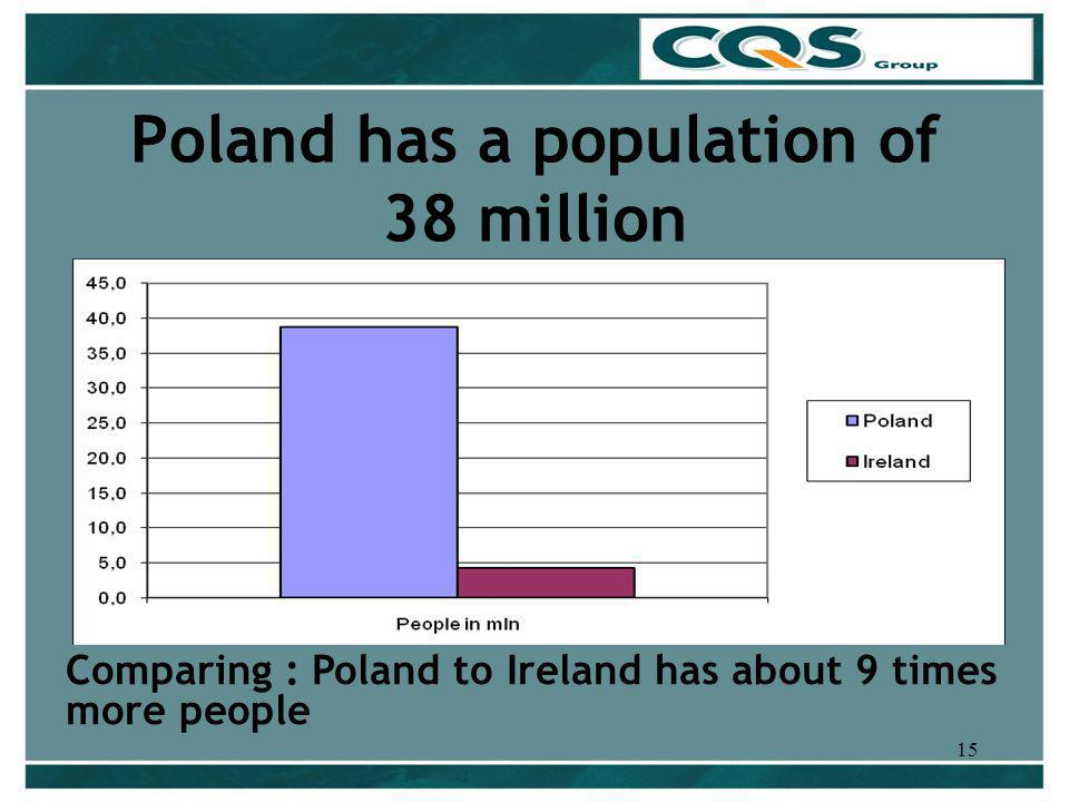 15 Poland has a population of 38 million Comparing : Poland to Ireland has about 9 times more people
