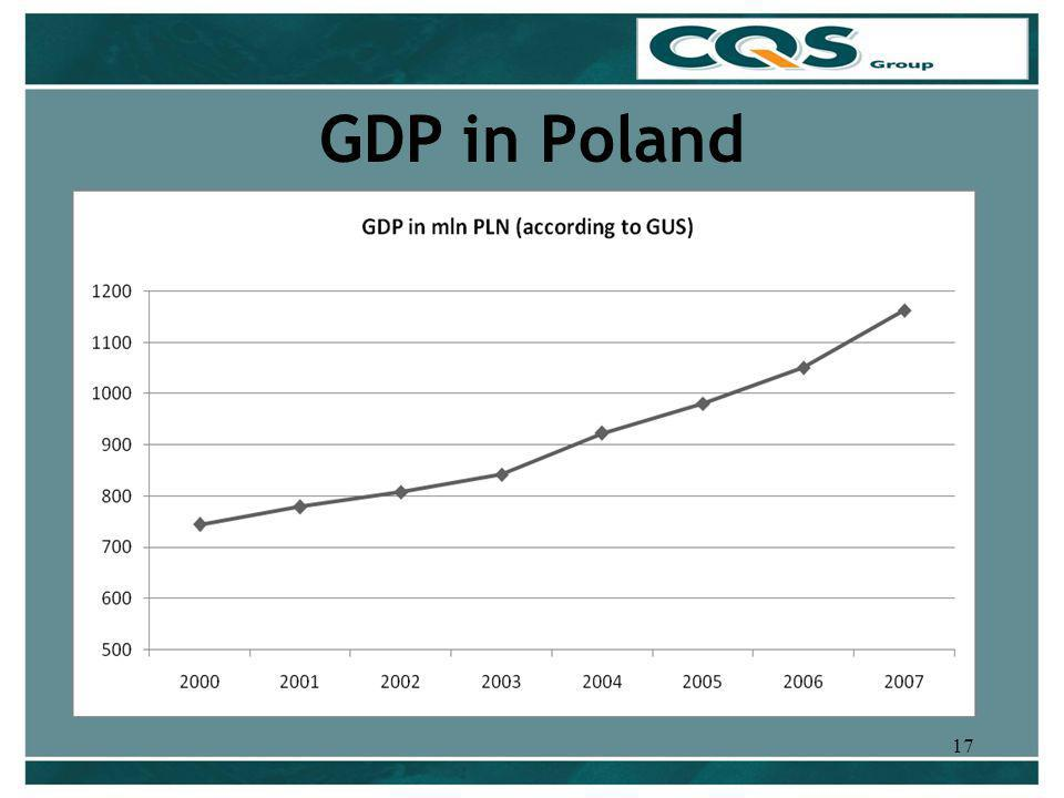17 GDP in Poland