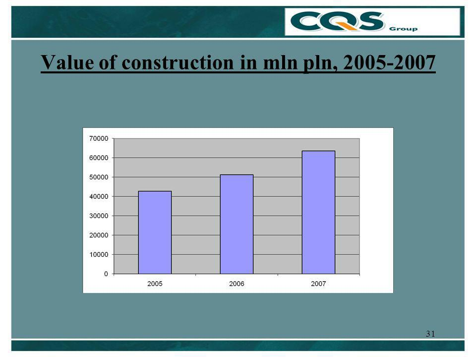 31 Value of construction in mln pln, 2005-2007