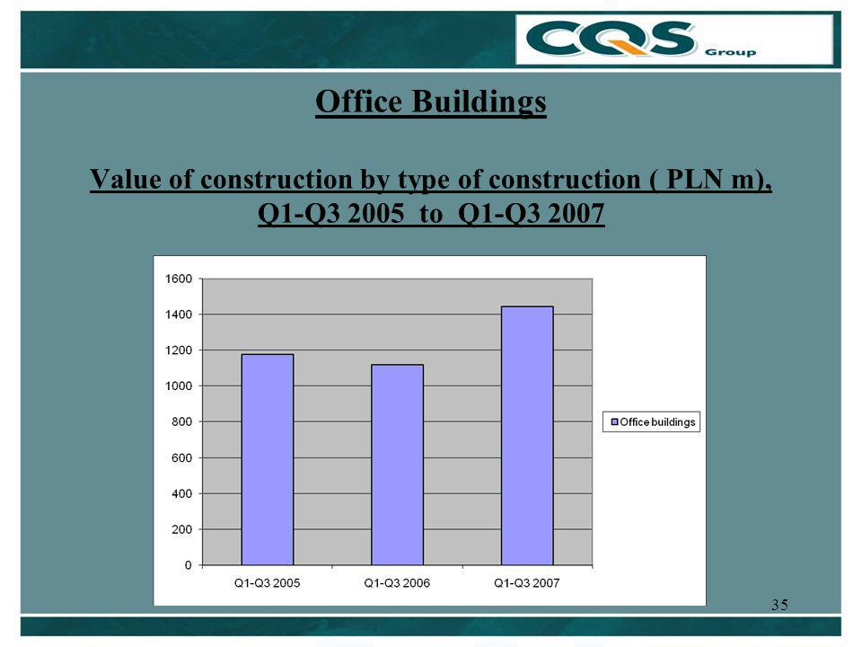 35 Office Buildings Value of construction by type of construction ( PLN m), Q1-Q3 2005 to Q1-Q3 2007