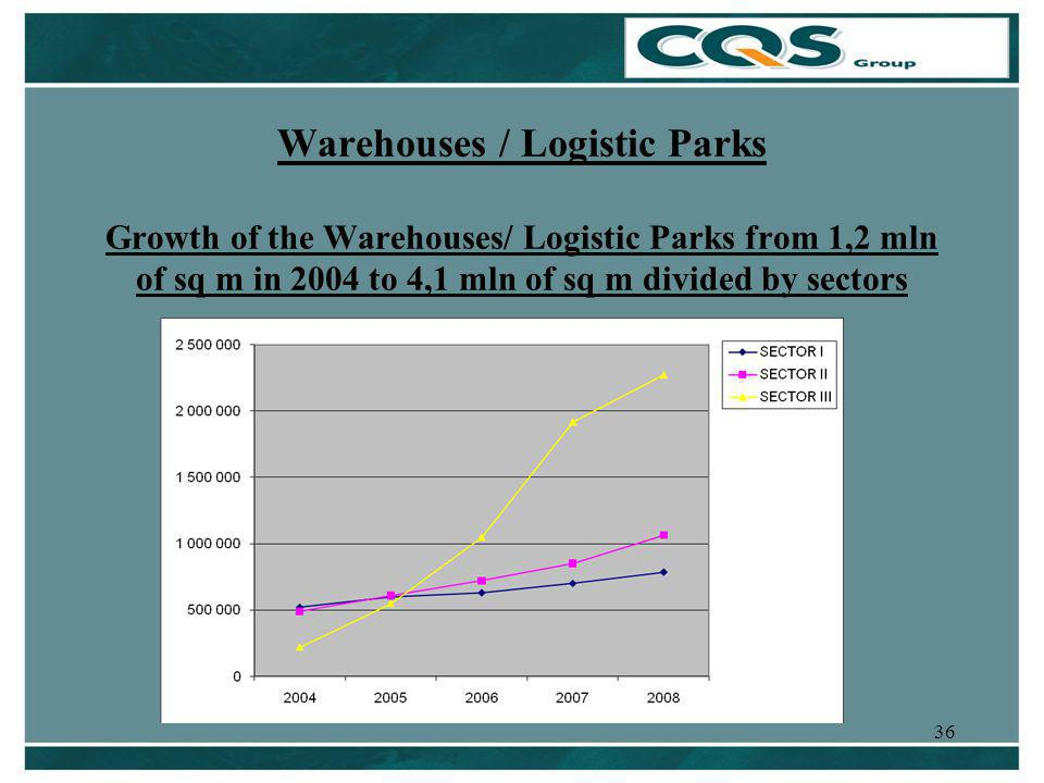 36 Warehouses / Logistic Parks Growth of the Warehouses/ Logistic Parks from 1,2 mln of sq m in 2004 to 4,1 mln of sq m divided by sectors