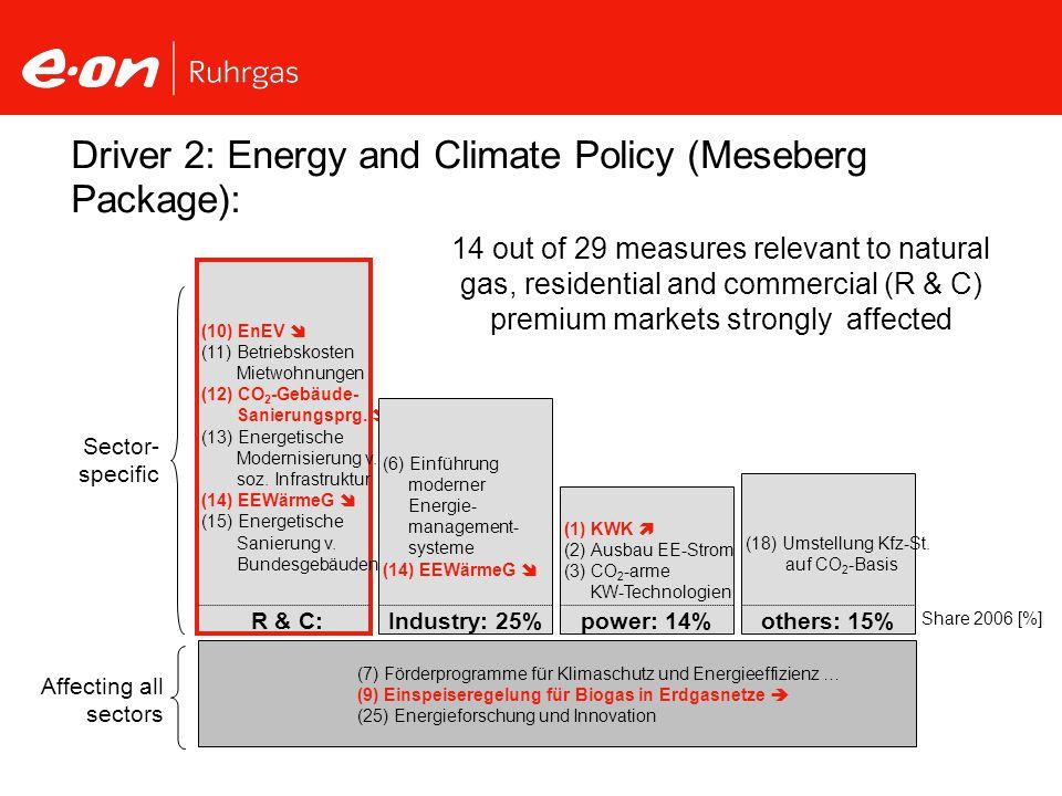 (10) EnEV (11) Betriebskosten Mietwohnungen (12) CO 2 -Gebäude- Sanierungsprg. (13) Energetische Modernisierung v. soz. Infrastruktur (14) EEWärmeG (1