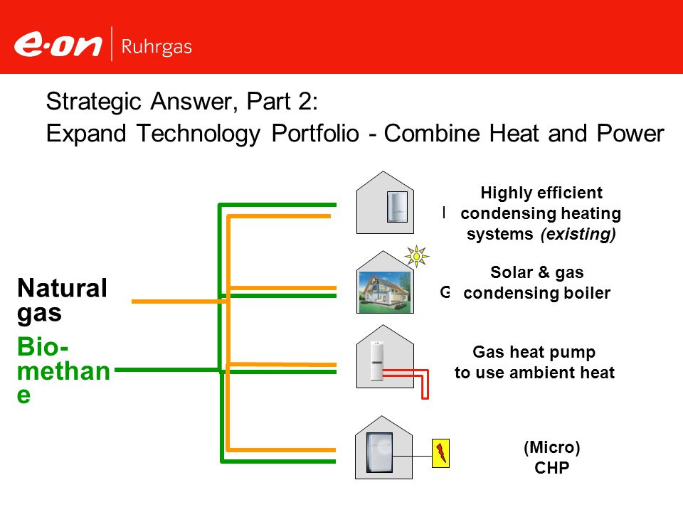 Strategic Answer, Part 2: Expand Technology Portfolio - Combine Heat and Power hocheffiziente Brennwertheizungen (Bestand) Umweltwärme durch Gaswärmepumpe Solarthermie & Gas-Brennwertkessel (Micro) CHP Bio- methan e Natural gas Highly efficient condensing heating systems (existing) Gas heat pump to use ambient heat Solar & gas condensing boiler