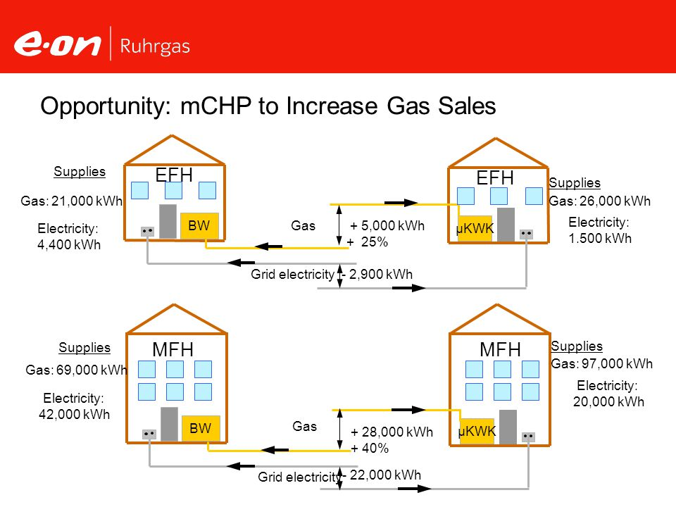 Opportunity: mCHP to Increase Gas Sales BW Grid electricity Gas µKWK - 2,900 kWh EFH + 5,000 kWh + 25% Gas: 21,000 kWh Electricity: 4,400 kWh Supplies Gas: 26,000 kWh Electricity: 1.500 kWh Supplies BW Grid electricity Gas µKWK + 28,000 kWh + 40% MFH Gas: 69,000 kWh Electricity: 42,000 kWh Gas: 97,000 kWh Electricity: 20,000 kWh Supplies - 22,000 kWh