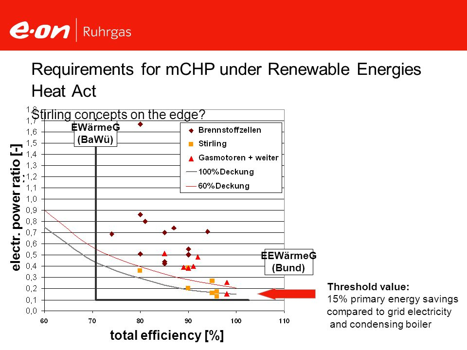 Requirements for mCHP under Renewable Energies Heat Act Stirling concepts on the edge.