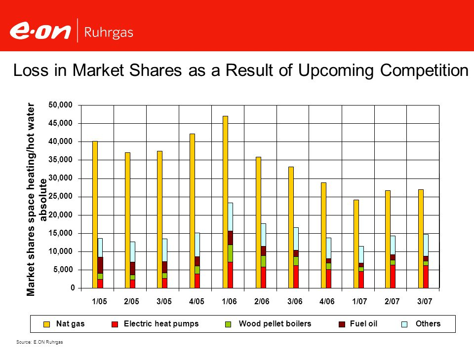 Loss in Market Shares as a Result of Upcoming Competition Market shares space heating/hot water absolute Source: E.ON Ruhrgas
