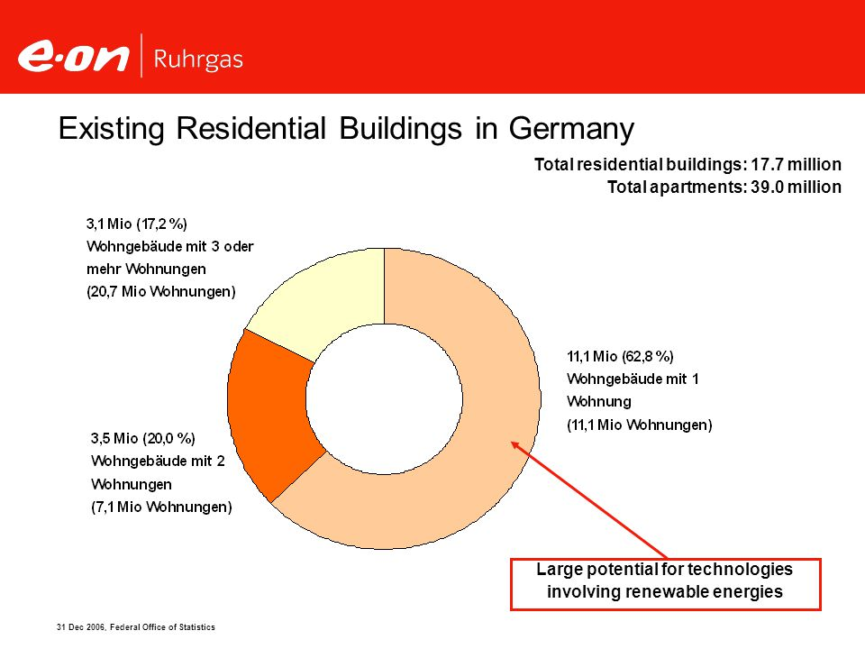 Existing Residential Buildings in Germany 31 Dec 2006, Federal Office of Statistics Total residential buildings: 17.7 million Total apartments: 39.0 million Large potential for technologies involving renewable energies