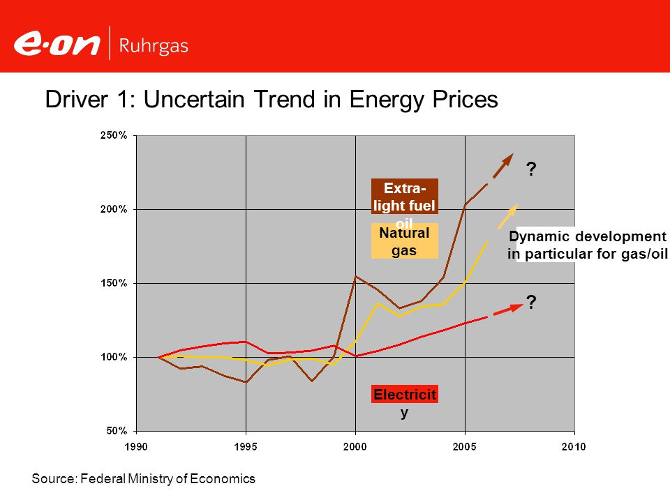 Driver 1: Uncertain Trend in Energy Prices Natural gas Extra- light fuel oil Electricit y .