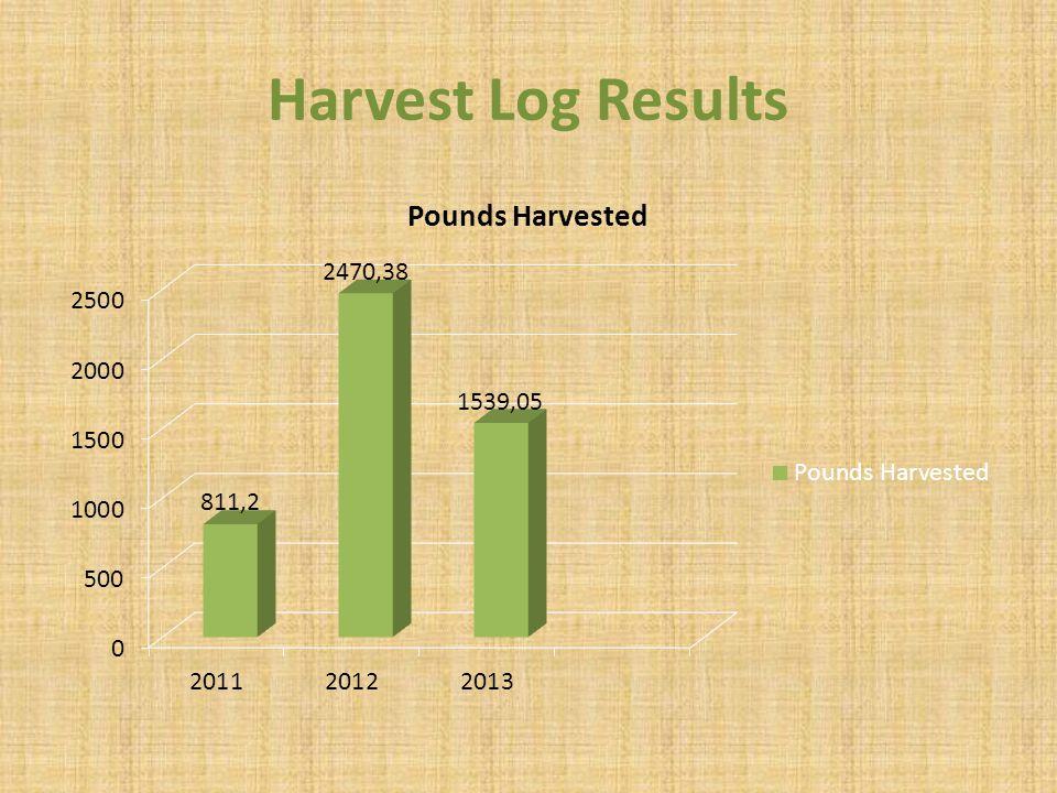Harvest Log Results