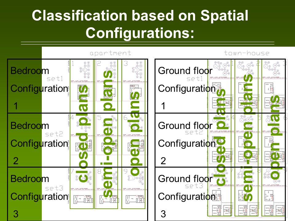 Classification based on Spatial Configurations: closed planssemi-open plansopen plans Ground floor Configuration 1 Ground floor Configuration 2 Ground