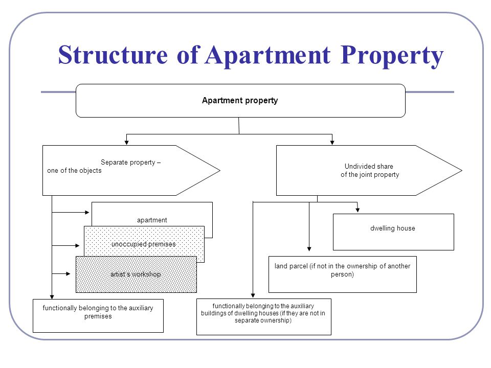 Structure of Apartment Property Apartment property Separate property – one of the objects Undivided share of the joint property apartment unoccupied premises artists workshop functionally belonging to the auxiliary buildings of dwelling houses (if they are not in separate ownership) dwelling house land parcel (if not in the ownership of another person) functionally belonging to the auxiliary premises