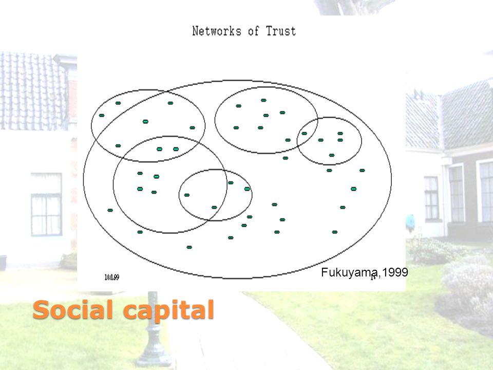 Social capital Fukuyama,1999
