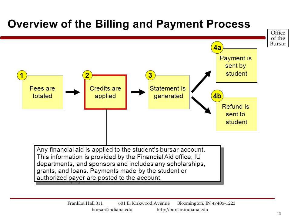 12 Overview of the Billing and Payment Process Fees to be paid by the student are sent by different university units to the Office of the Bursar. Thes