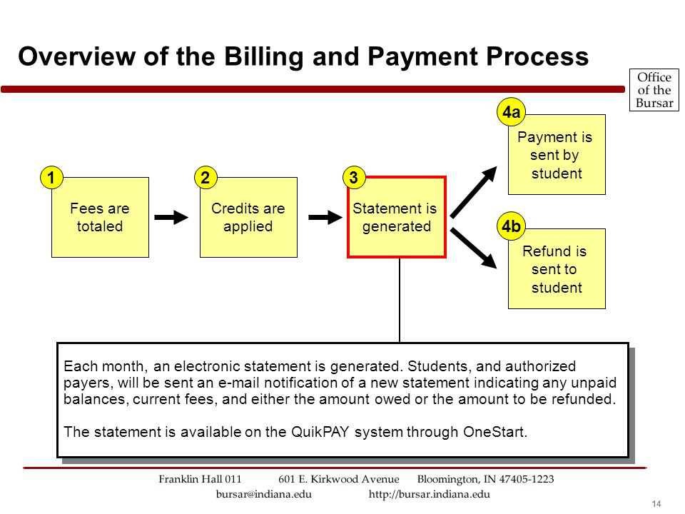 13 Overview of the Billing and Payment Process Any financial aid is applied to the students bursar account. This information is provided by the Financ