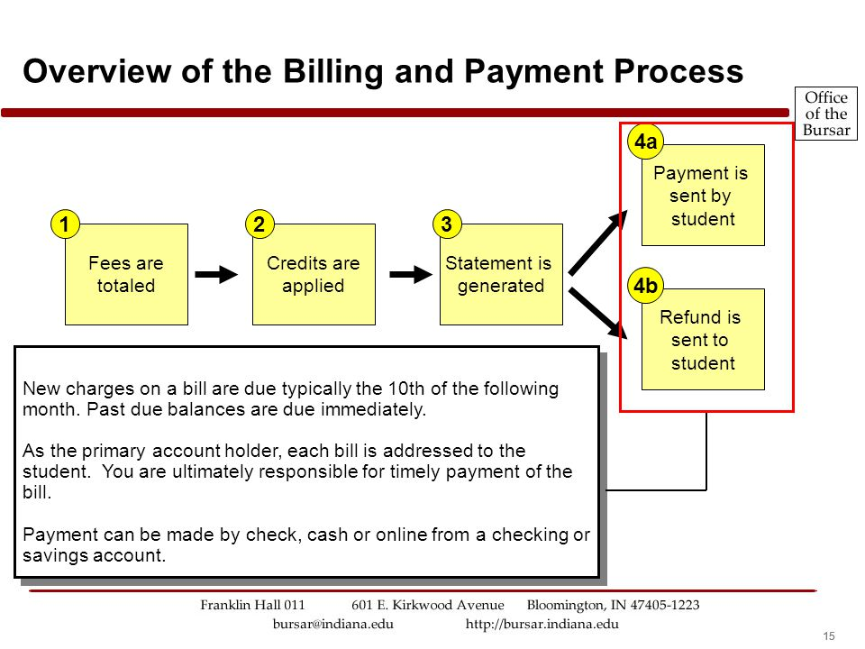 14 Overview of the Billing and Payment Process Each month, an electronic statement is generated. Students, and authorized payers, will be sent an e-ma