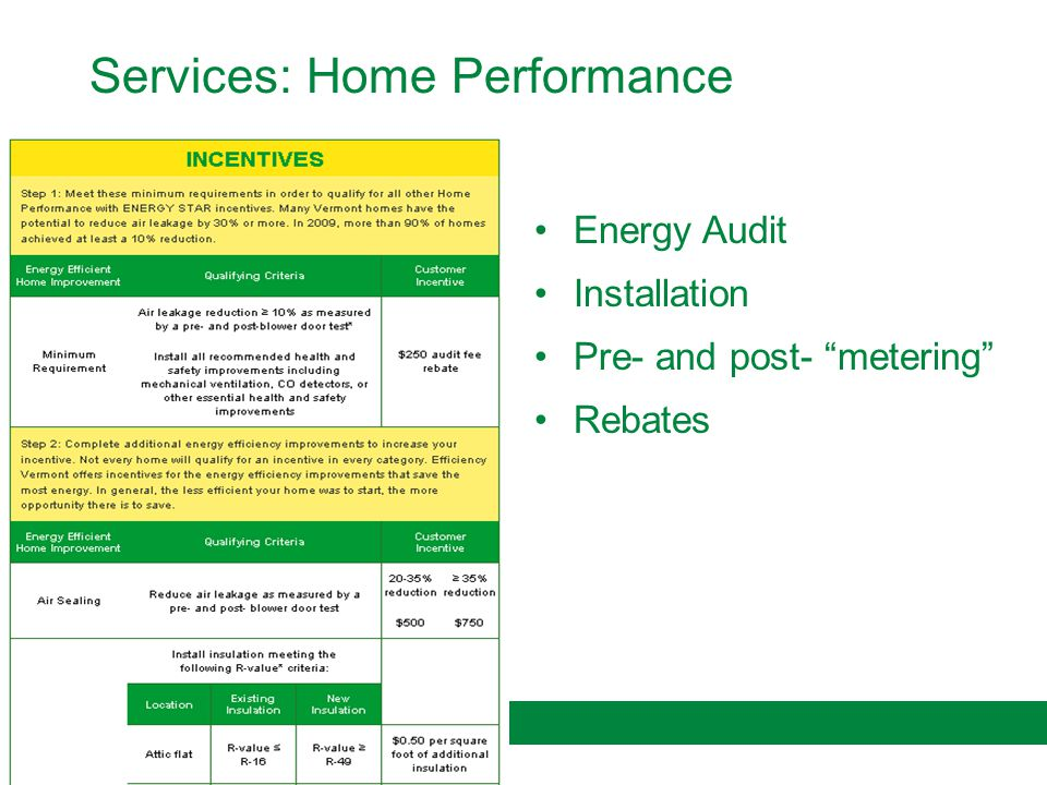 19 Services: Home Performance Energy Audit Installation Pre- and post- metering Rebates