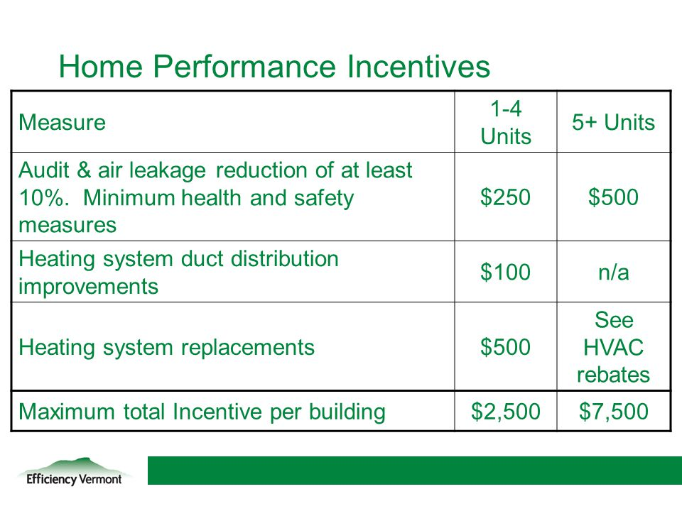 20 Home Performance Incentives Measure 1-4 Units 5+ Units Audit & air leakage reduction of at least 10%. Minimum health and safety measures $250$500 H