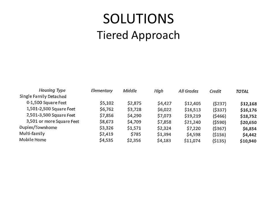 SOLUTIONS Tiered Approach