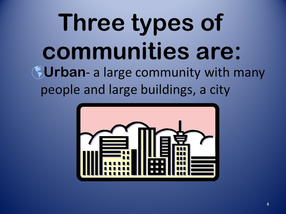 Three types of communities are: Urban - a large community with many people and large buildings, a city 4