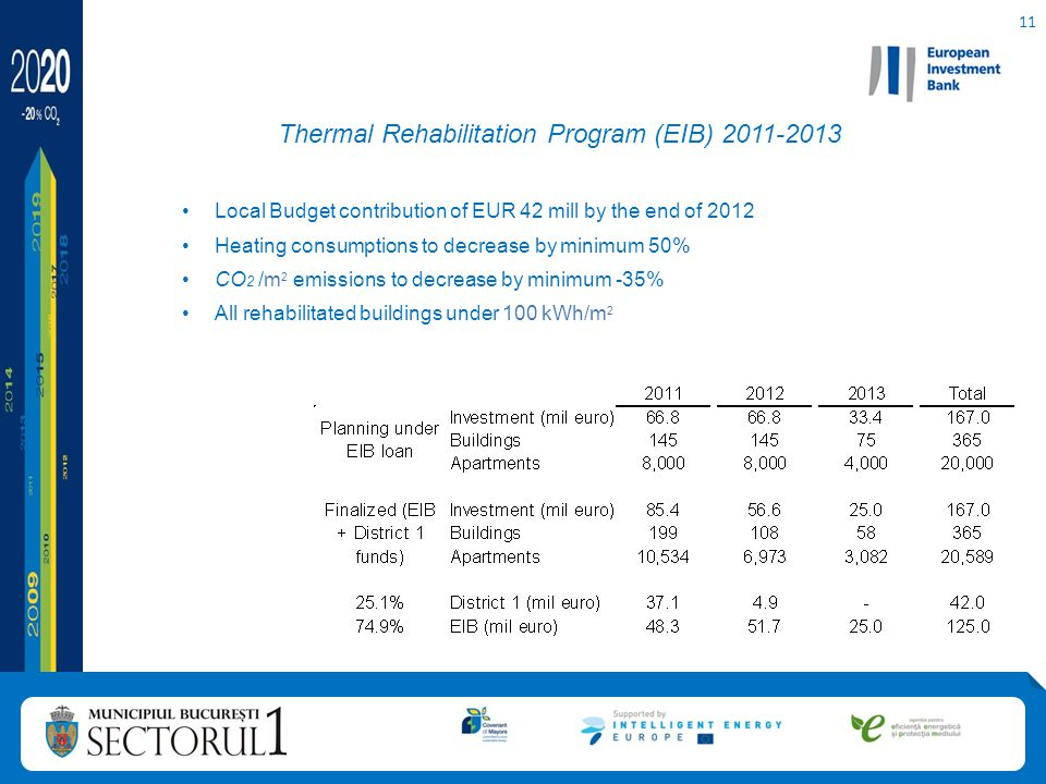 11 Thermal Rehabilitation Program (EIB) 2011-2013 Local Budget contribution of EUR 42 mill by the end of 2012 Heating consumptions to decrease by minimum 50% CO 2 /m 2 emissions to decrease by minimum -35% All rehabilitated buildings under 100 kWh/m 2