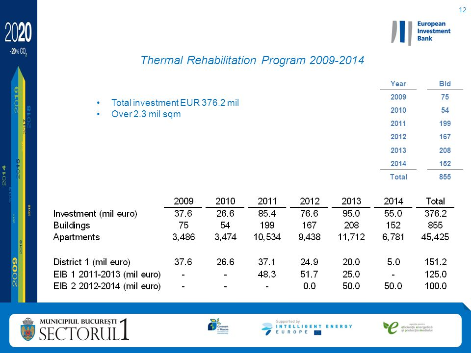 12 Thermal Rehabilitation Program 2009-2014 Total investment EUR 376.2 mil Over 2.3 mil sqm YearBld 200975 201054 2011199 2012167 2013208 2014152 Total855