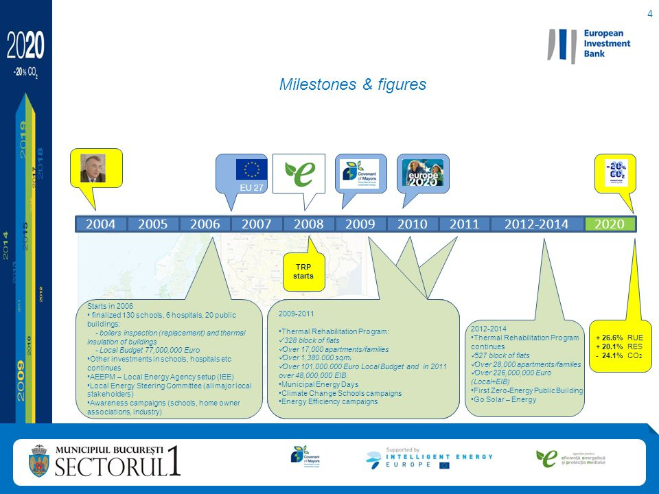 5 Vision: 2020 Marathon start the long run for a green future; Bucharest District 1 Sustainable Energy Action Plan – local level coherent measures and actions to reach 2020 European objectives; Rational Use of Energy (RUE) more than 20%; Renewable Energy Sources (RES) more than 20%; CO 2 emissions decrease more than 20%; Objective 1 Objective 1: RUE increase by 26,6% Objective 2 Objective 2: RES increase by 20,1% Objective 3 Objective 3: CO 2 emissions decrease by 24,1% Sustainable Energy Action Plan (SEAP) objectives for 2020: 2020 Marathon - vision & targets: